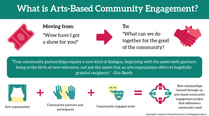 What is Arts Based Community Engagement? Graphic